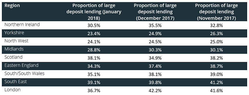 Table showing the proportion of large deposit loans by region