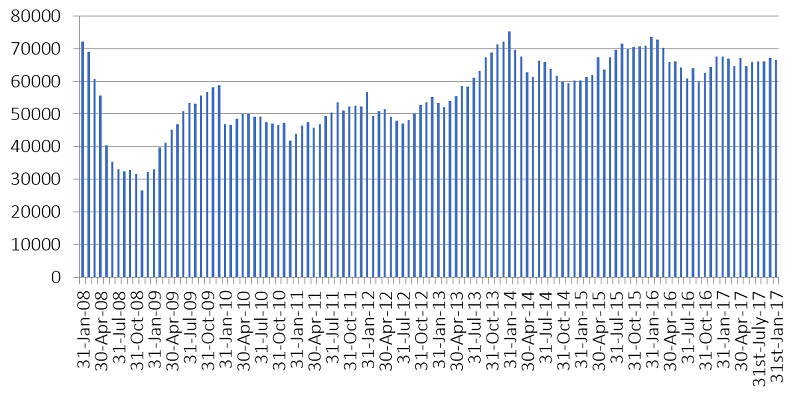 Graph showing monthly total sterling approvals for house purchases