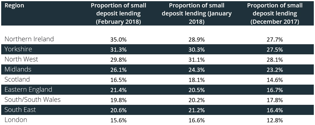 Table showing the proportion of small deposit loans - Feb 2018
