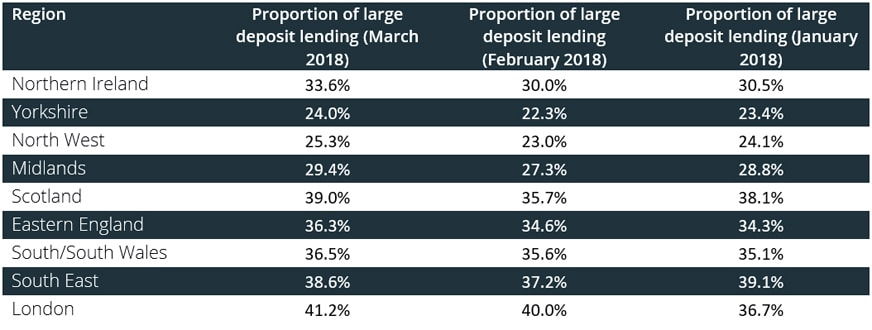 Proportion of large deposit loans by region