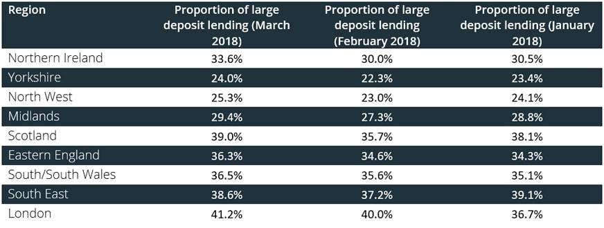 Proportion of large deposit loans by region