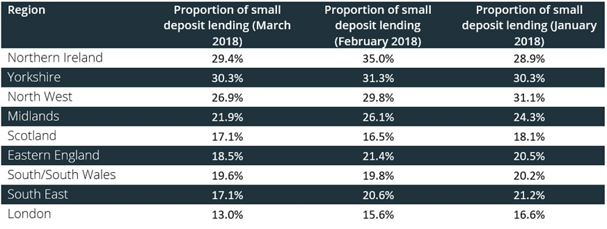 Proportion of small deposit loans by region